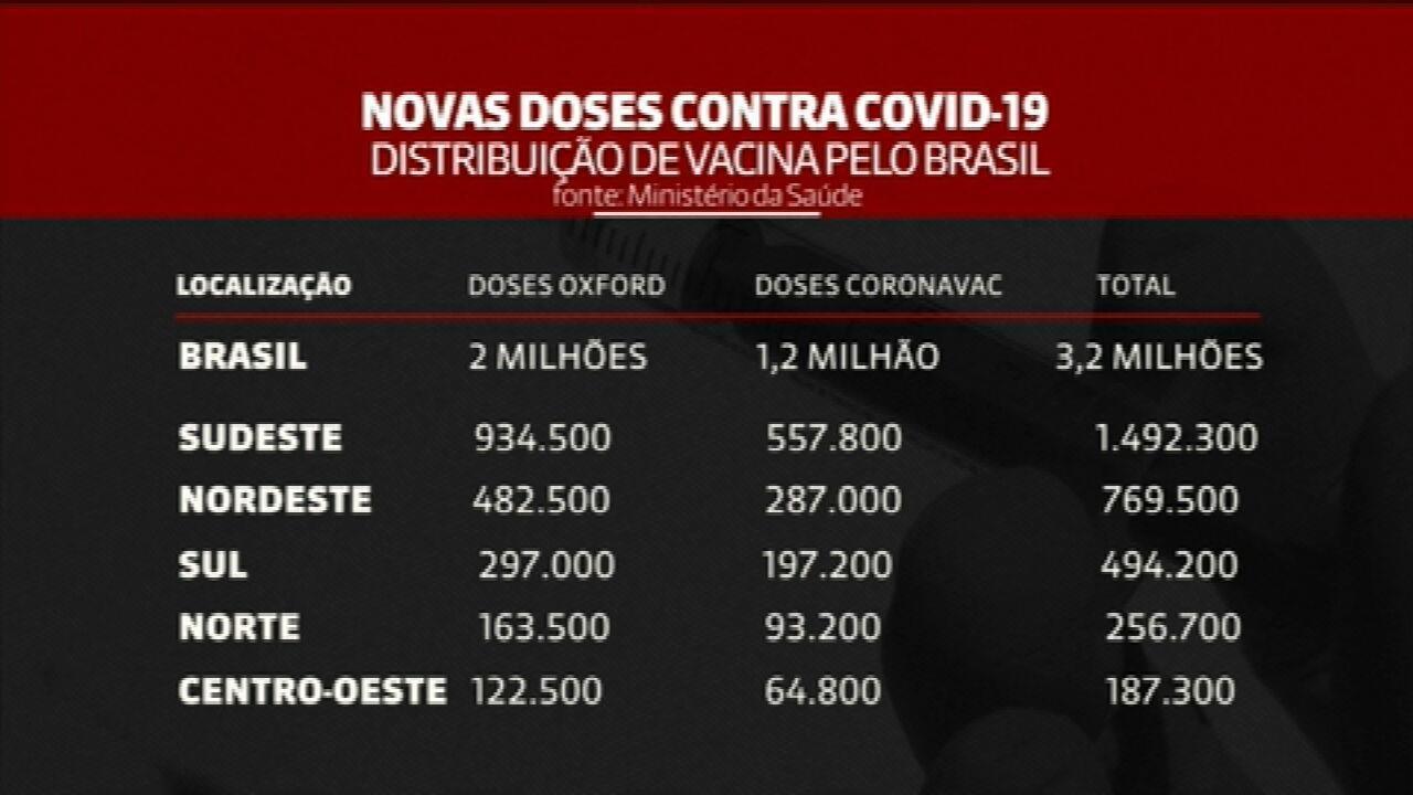 Vacinação contra Covid-19: veja como o governo vai distribuir mais de 3 milhões de doses