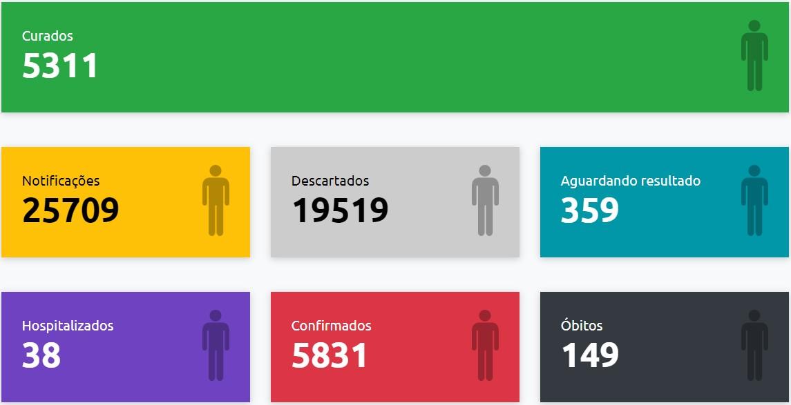 Com mais 34 casos positivos, Presidente Prudente passa de 5,8 mil confirmações de coronavírus