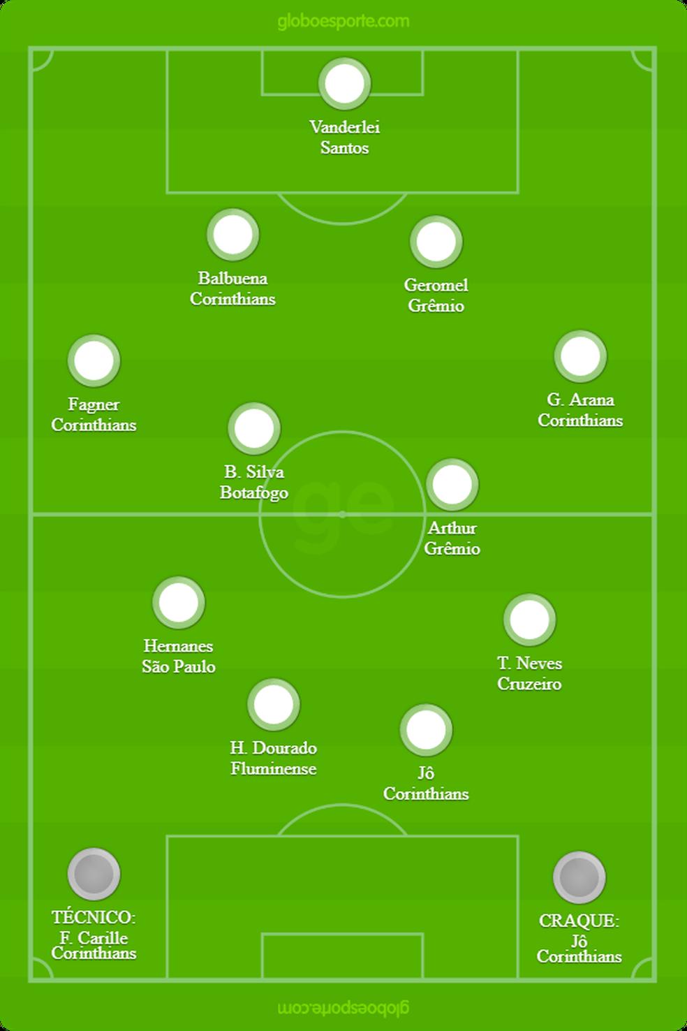 Seleção do Brasileirão de 2017 — Foto: GloboEsporte.com