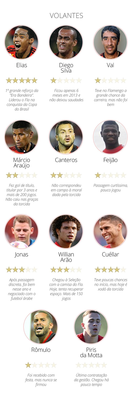 Volantes Flamengo — Foto: Info / GloboEsporte