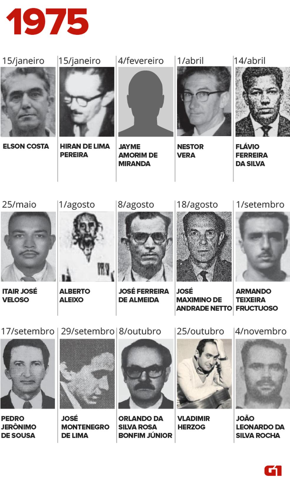 Desaparecidos e mortos na ditadura militar em 1975 (Foto: Igor Estrela/G1)