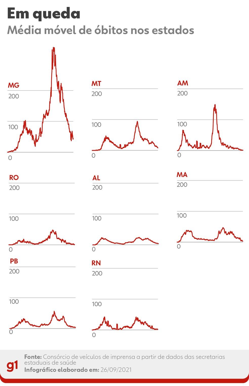 Estados com média móvel em queda — Foto: Arte G1