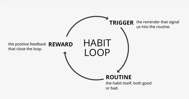 Loop do hábito (Foto: Medium/ Reprodução)