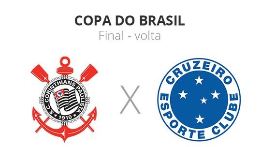 02974026ca Ranking dos campeões  veja lista de títulos da Copa do Brasil