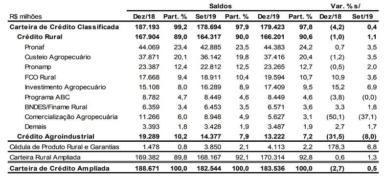 tabela-bb-carteira-rural (Foto: Banco do Brasil)