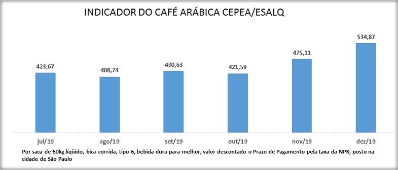 CAFE CEPEA DEZ 19 (Foto:  )