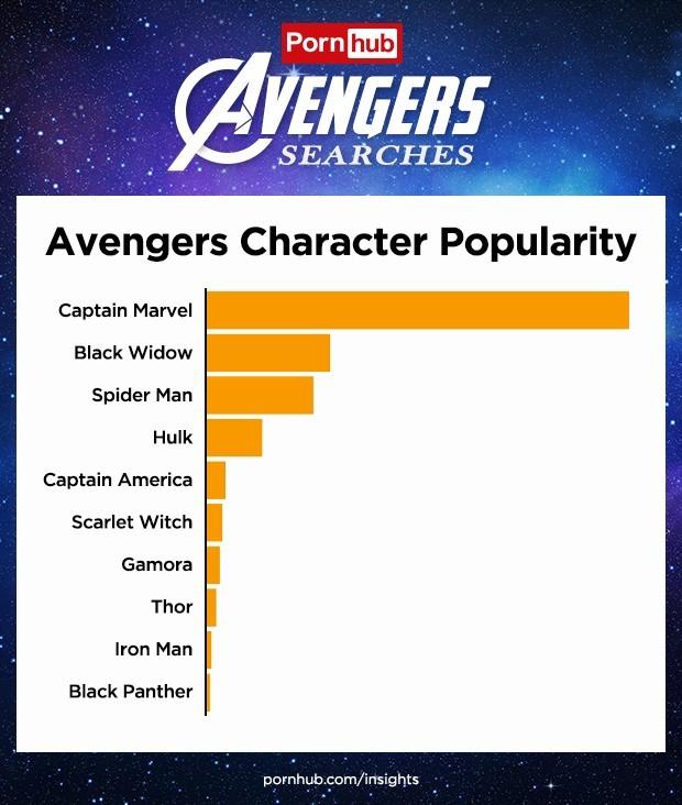 Os personagens de Vingadores mais buscados no Pornhub (Foto: reprodução)