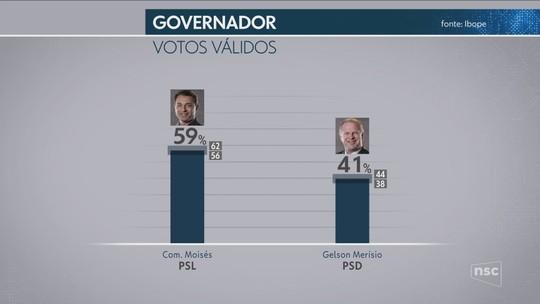 Ibope em Santa Catarina, votos válidos: Comandante Moisés, 59%; Gelson Merísio, 41%