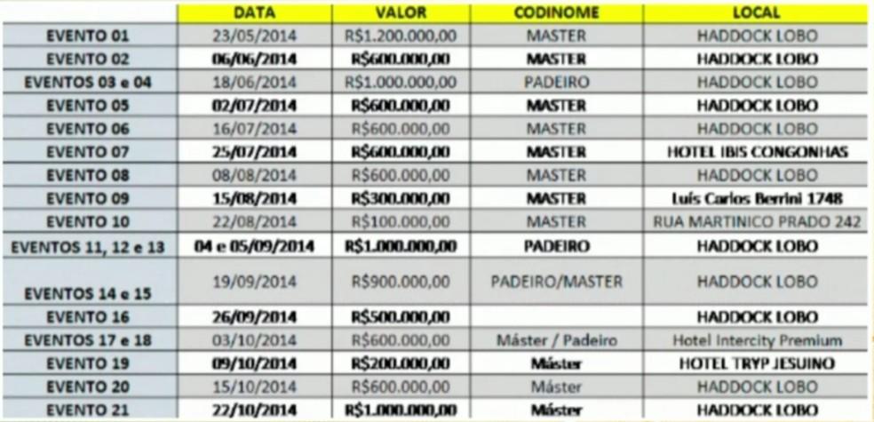 Tabela que mostra supostos repasses de propina ao ex-governador Marconi Perillo — Foto: Reprodução/TV Globo