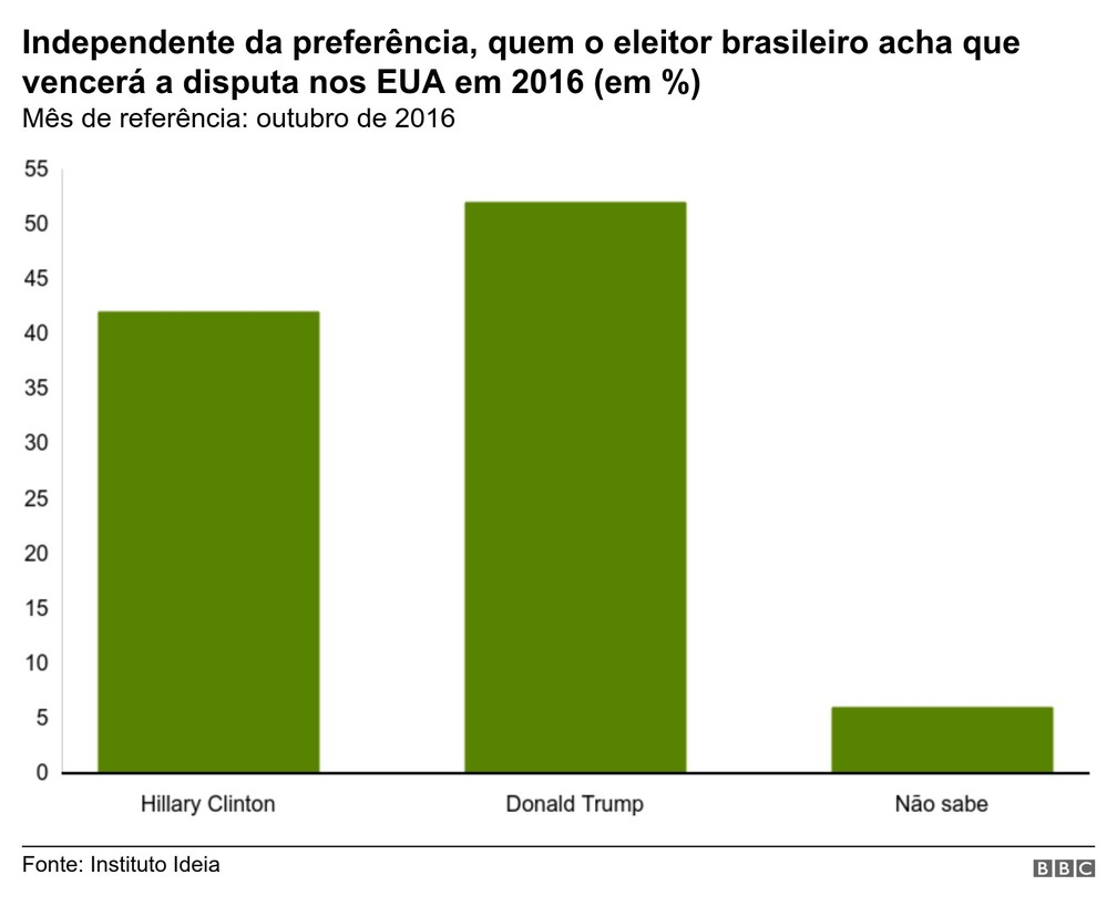 Palpite de brasileiros sobre resultado das eleições em 2016 — Foto: BBC
