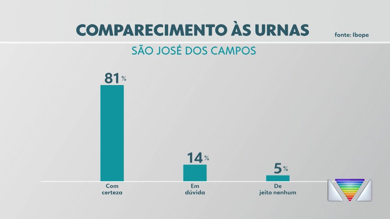 Pesquisa Ibope/Rede Vanguarda em São José: 81% dos eleitores dizem que vão votar