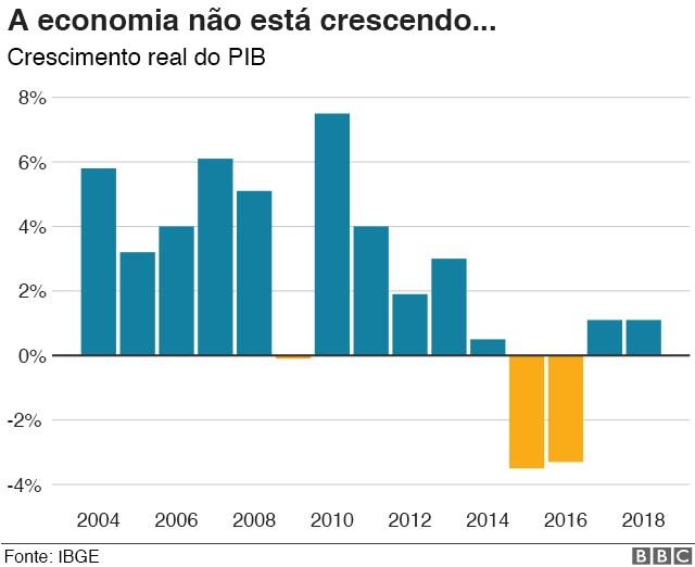 Crescimento do PIB brasileiro (Foto: BBC)