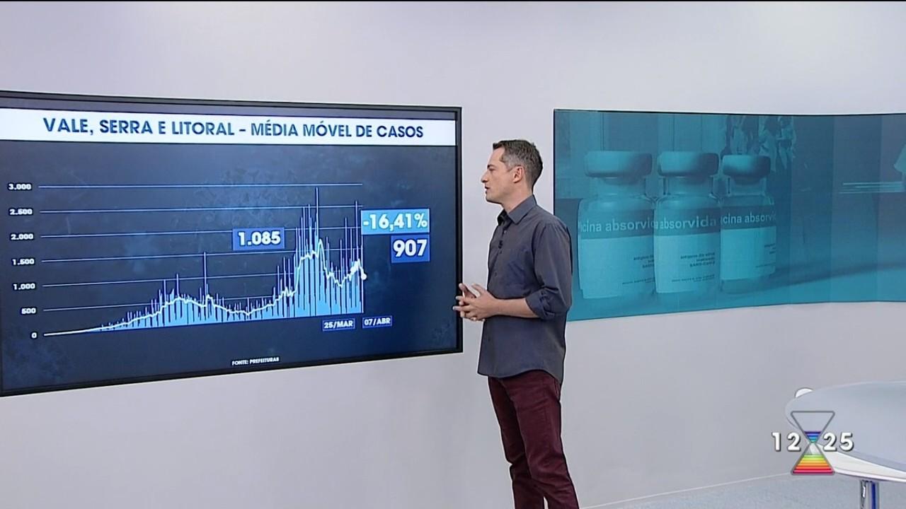 Confira evolução da pandemia de Covid-19 na região em 8 de abril de 2021