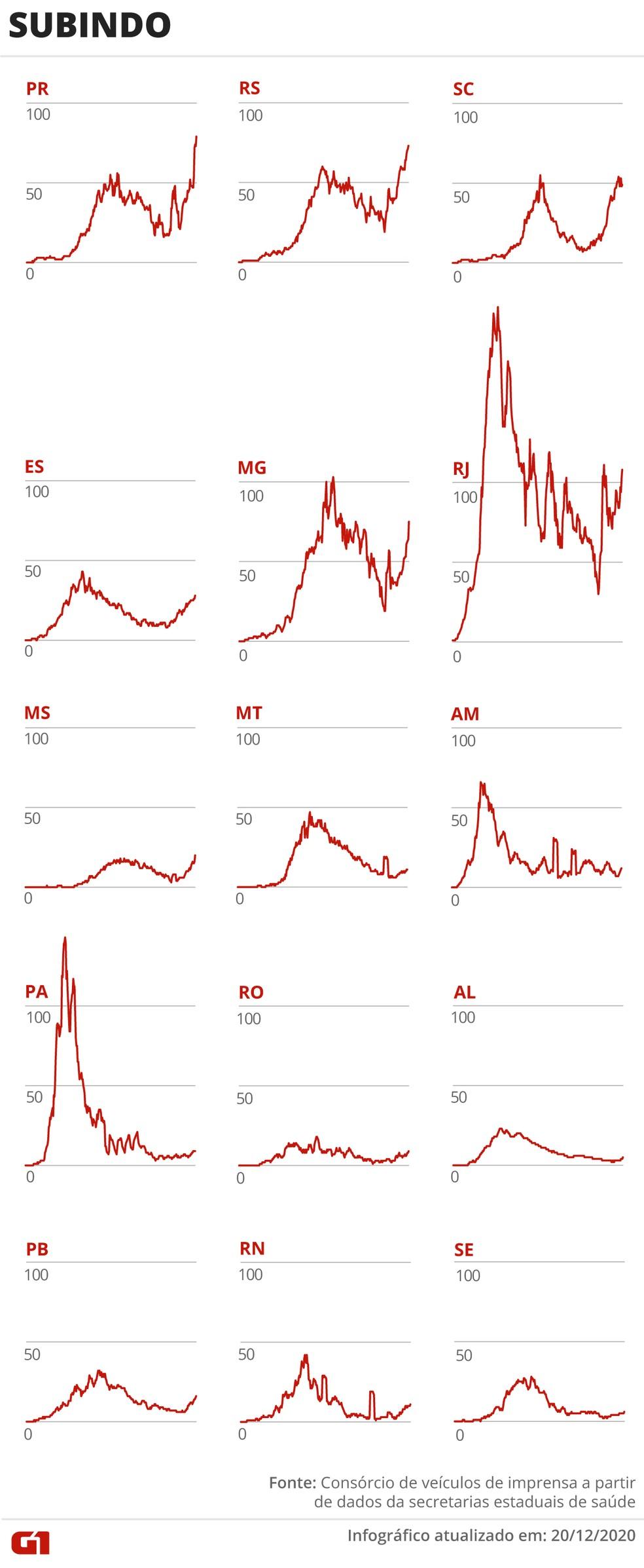 Estados com número de mortes por Covid-19 em alta — Foto: Arte/G1