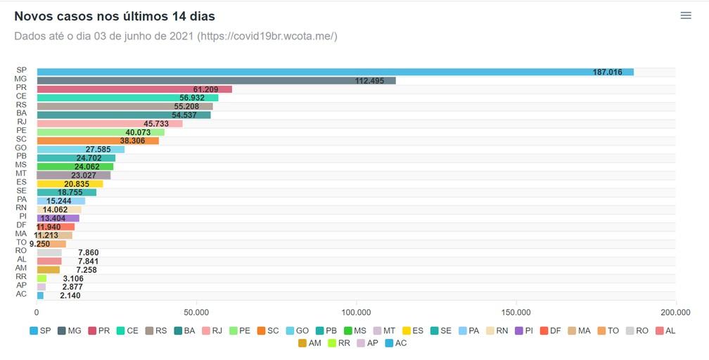 Taxa de novos casos nas últimas 24 horas em MT — Foto: Universidade Federal de Viçosa (UFV)