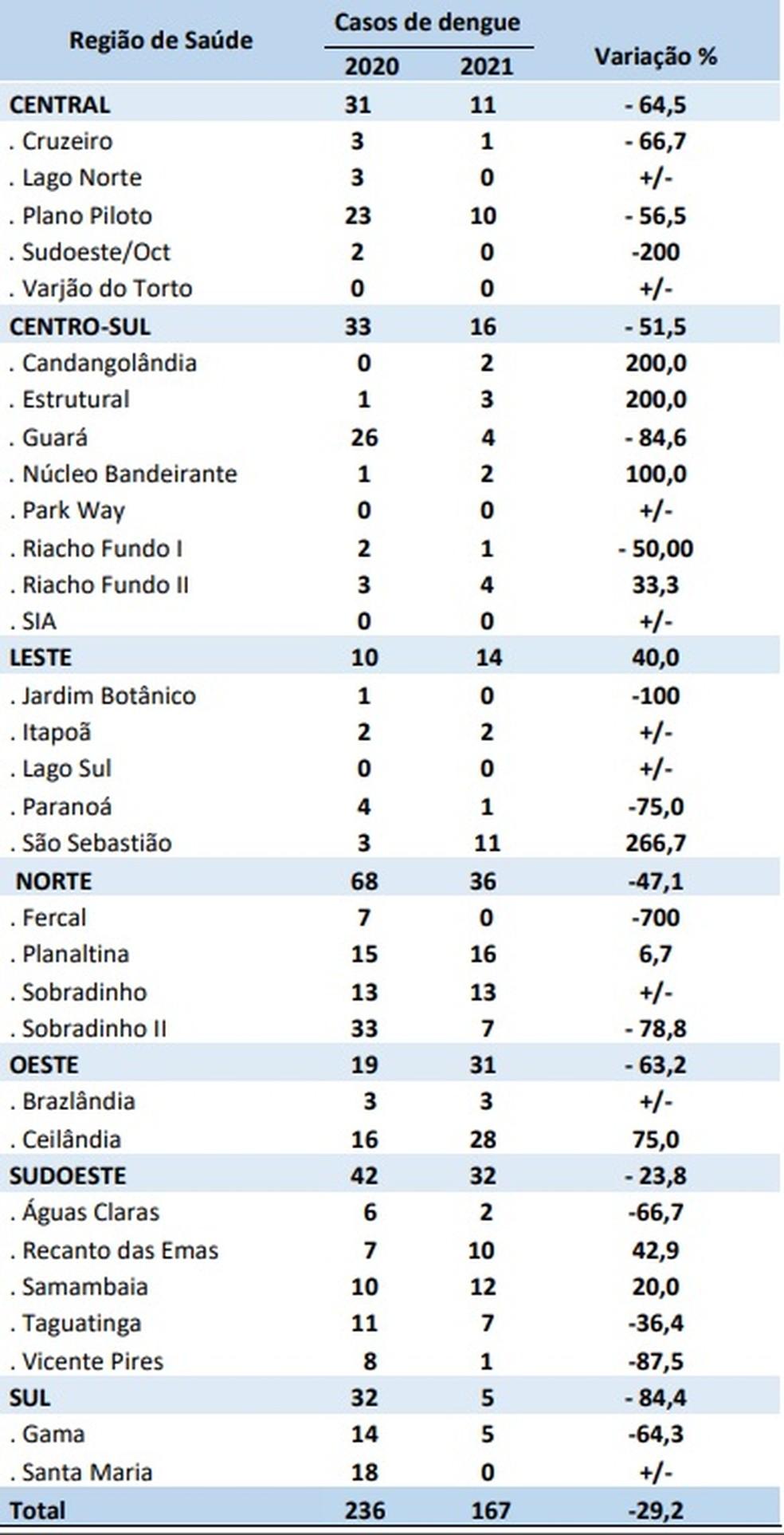 Números da dengue no DF entre 3 e 9 de janeiro — Foto: SES-DF/Reprodução