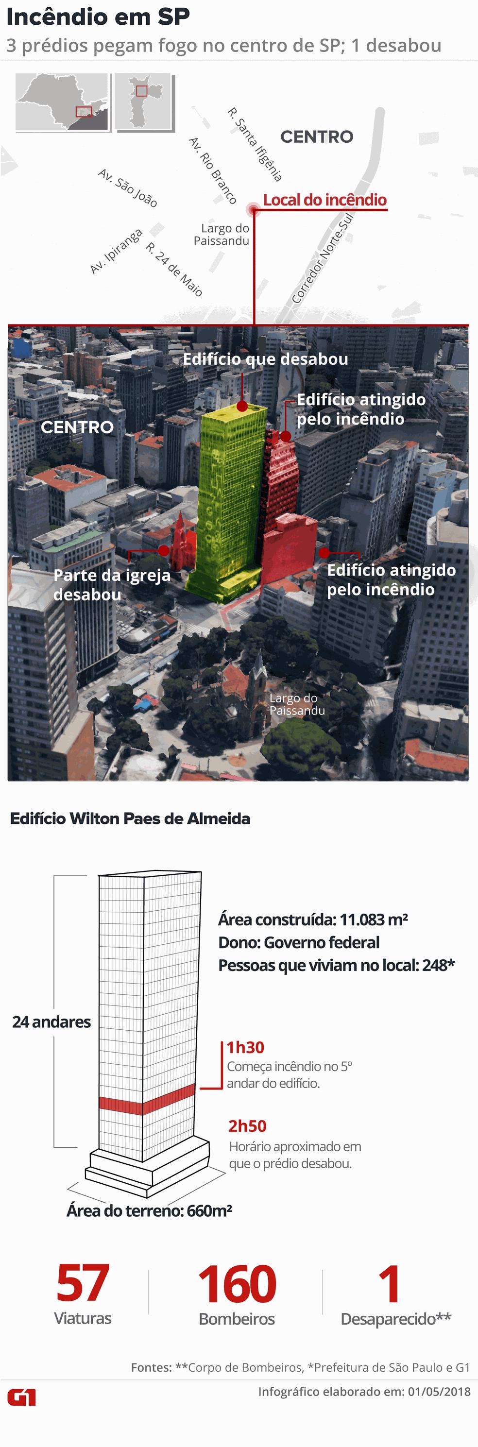 Infogr&aacutefico