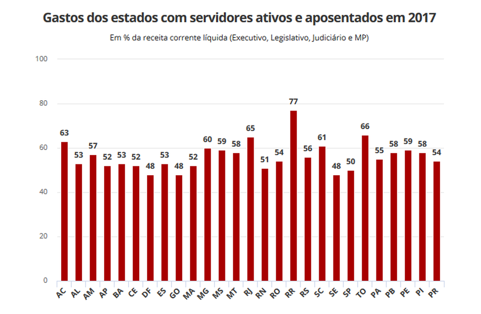 Gráfico mostra gastos com servidores, por estado (Foto: Tesouro Nacional)