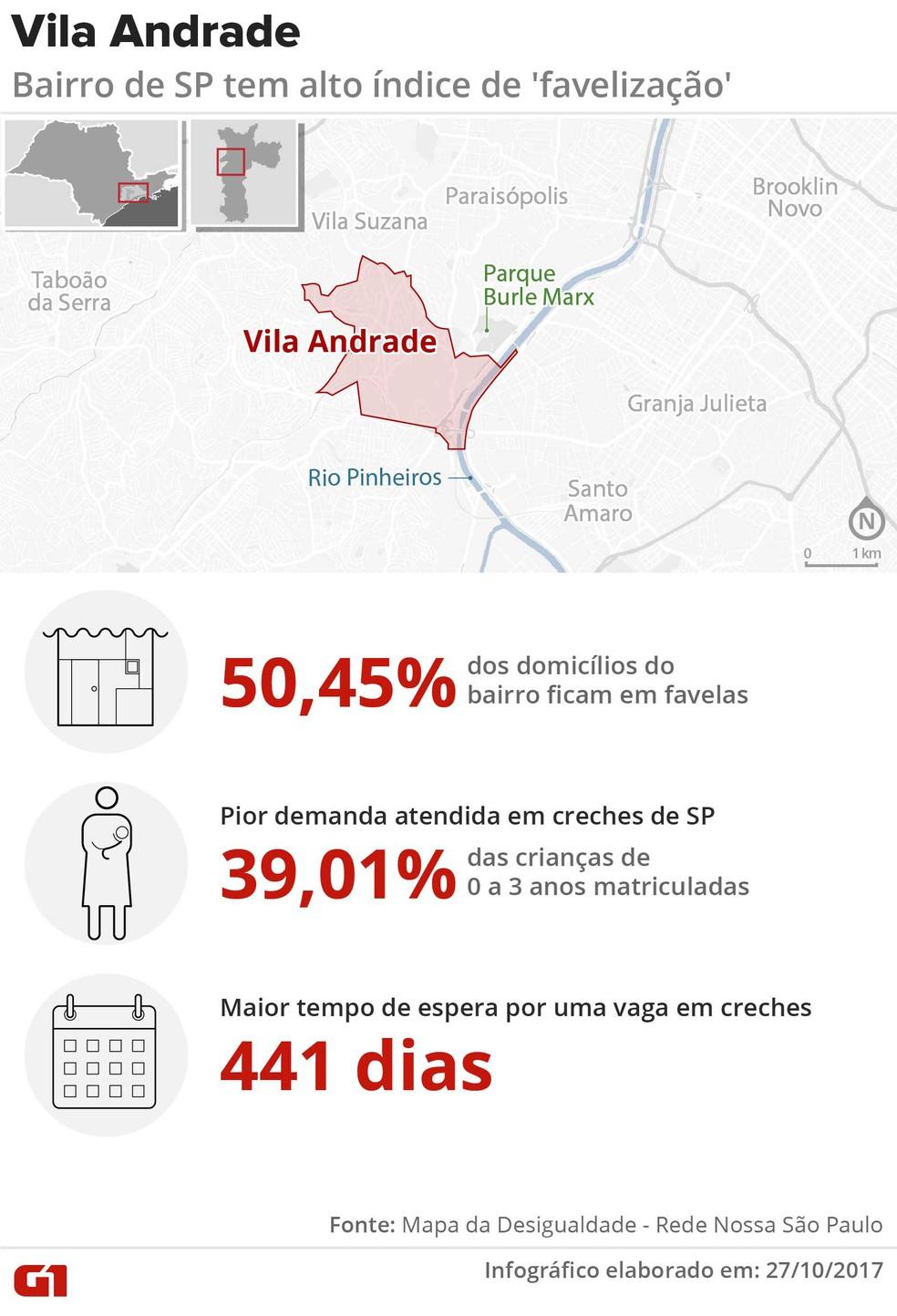 Mapa da Vila Andrade, na Zona Sul de São Paulo (Foto: Igor Estrella/Editoria de Arte/G1)