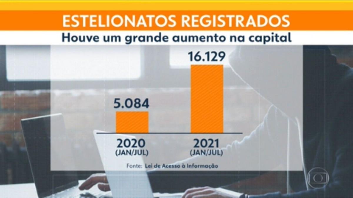 Estelionatos aumentam mais de 200% na cidade de São Paulo em 2021