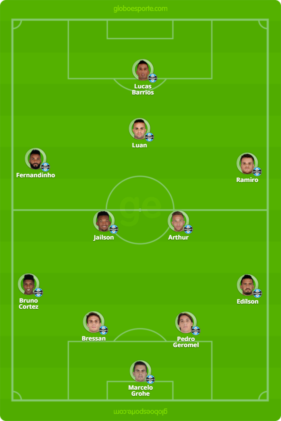 O provável Grêmio para a final (Foto: Infoesporte)