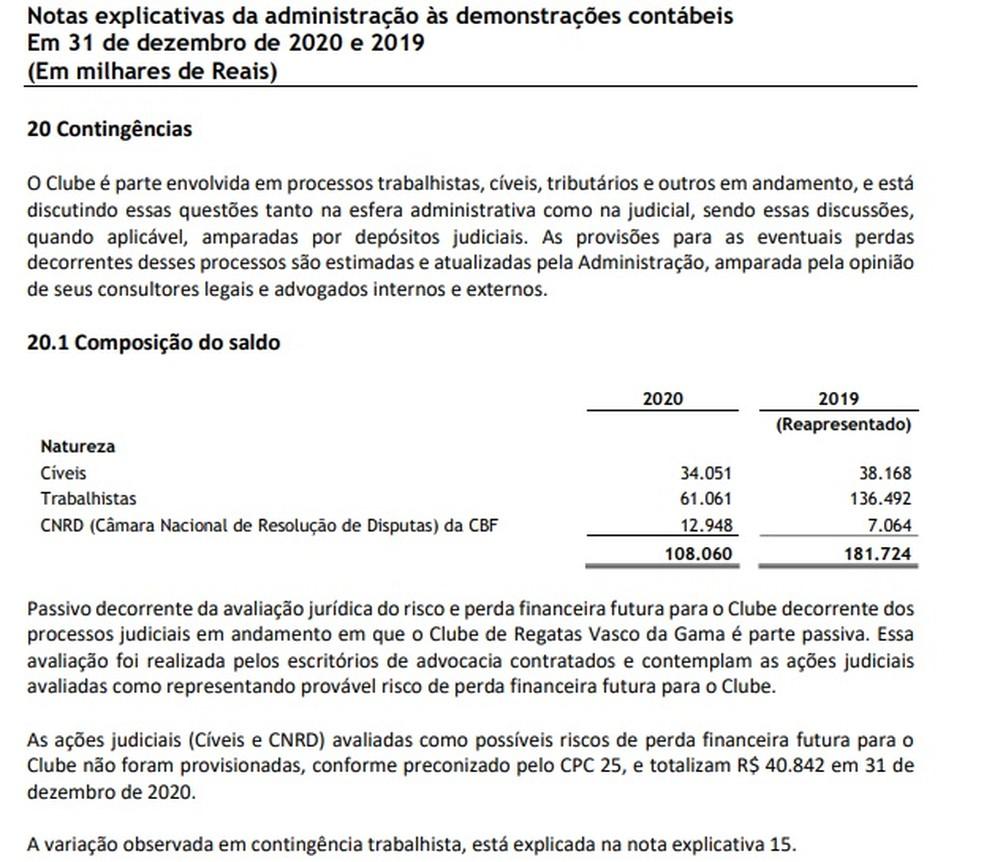 Balanço do Vasco mostra valor provisionado para gastos com a CNRD — Foto: Reprodução