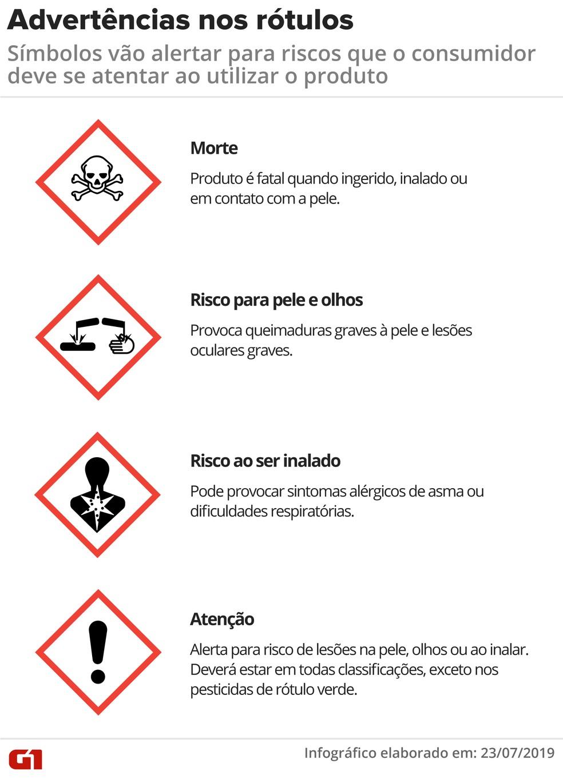 Advertências sobre riscos à saúde terão novos símbolos nos rótulos dos agrotóxicos — Foto: Juliane Monteiro/G1