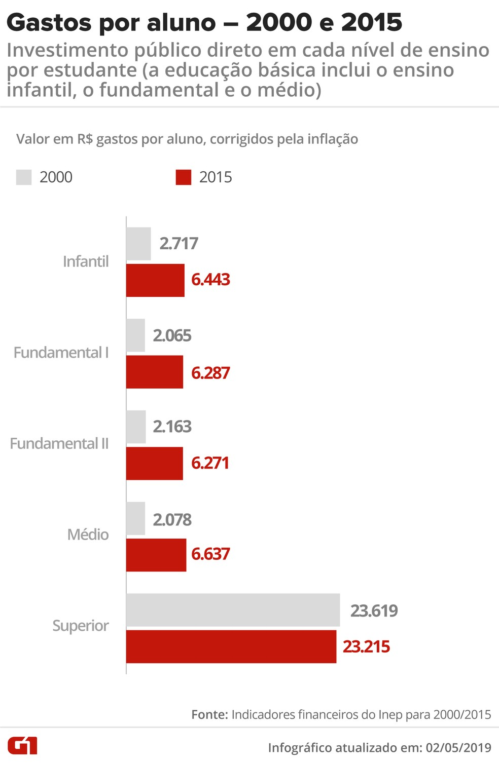Entre 2000 e 2015, o gasto por aluno da educação básica triplicou, enquanto o valor investido por estudante universitário não sofreu mudanças — Foto: Igor Estrella/G1