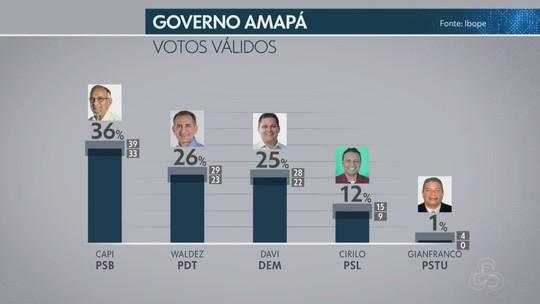 Ibope - Amapá, votos válidos: Capi, 36%, Waldez, 26%, Davi, 25%