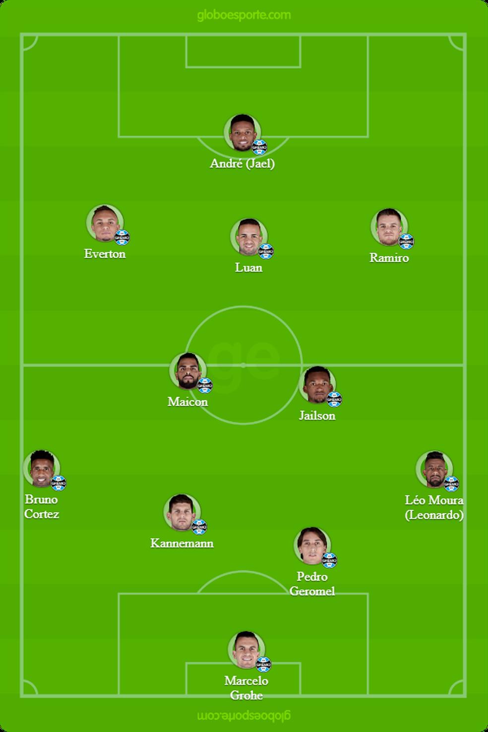 Provável time do Grêmio contra o Corinthians (Foto: Reprodução)