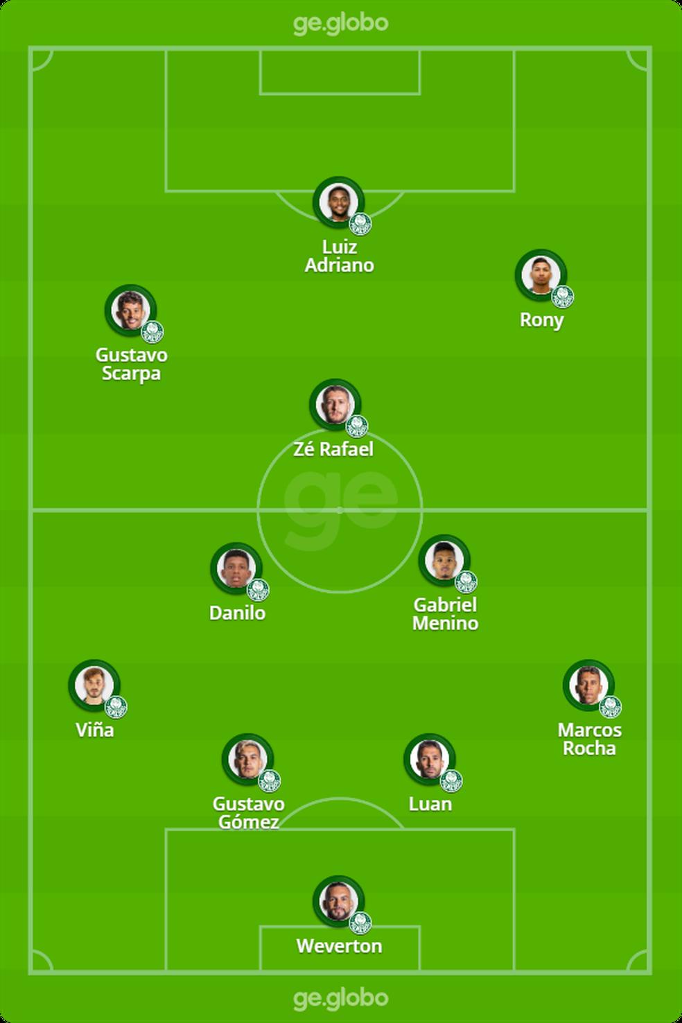 Provável formação do Palmeiras para o duelo contra o River Plate — Foto: ge