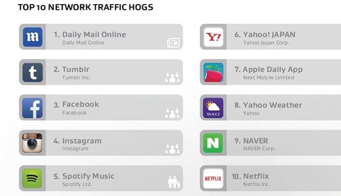 Consumo do plano de dados do Android (Foto: Divulgação/AVG)