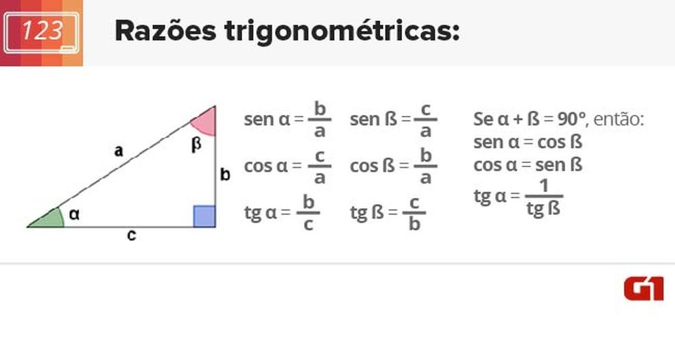 Razões trigonométricas (Foto: Arte/G1)