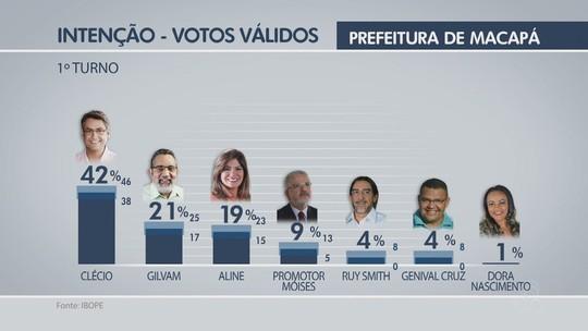 Ibope, votos válidos: Clécio tem 42%, Gilvam, 21%, e Aline, 19%