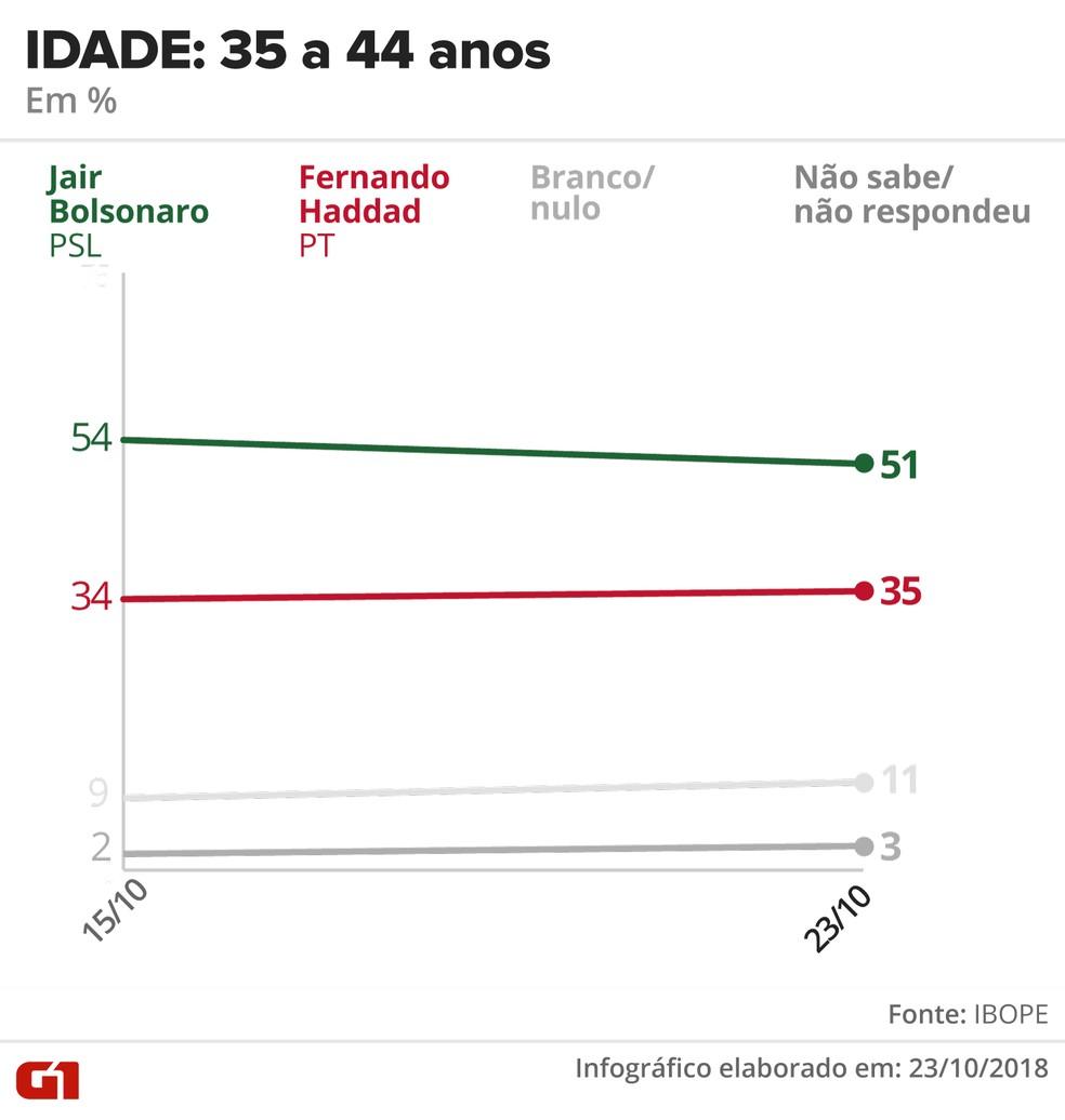 Pesquisa Ibope - 23 de outubro - intenção de voto por segmentos - idade: 35 a 44 anos — Foto: Arte/G1