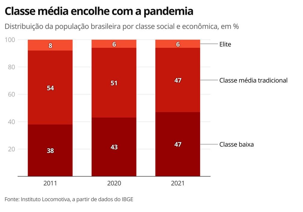 Classe média encolhe com a pandemia — Foto: G1 Economia