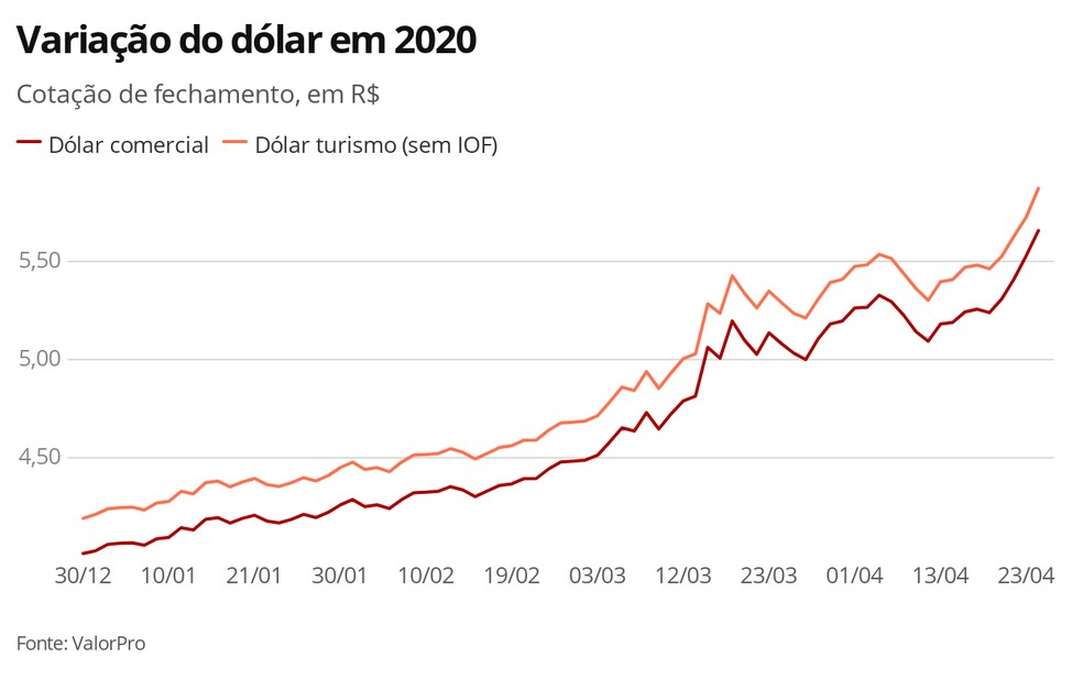 Dólar 24.04.2020 — Foto: Economia G1