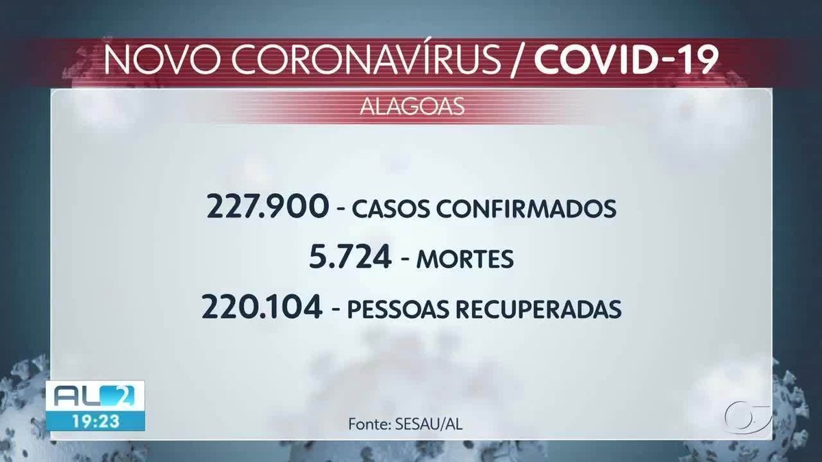 Alagoas confirma 13 mortes por Covid-19; jovem de 28 anos e puérpera estão entre as vítimas