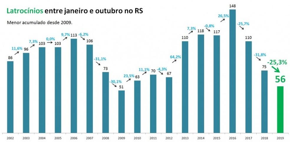 Número de latrocínios entre janeiro e outubro de 2019 no Rio Grande do Sul — Foto: SSPRS/Divulgação