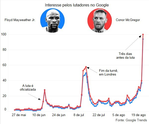 Gráfico pico de interesse dos lutadores no Google Trends