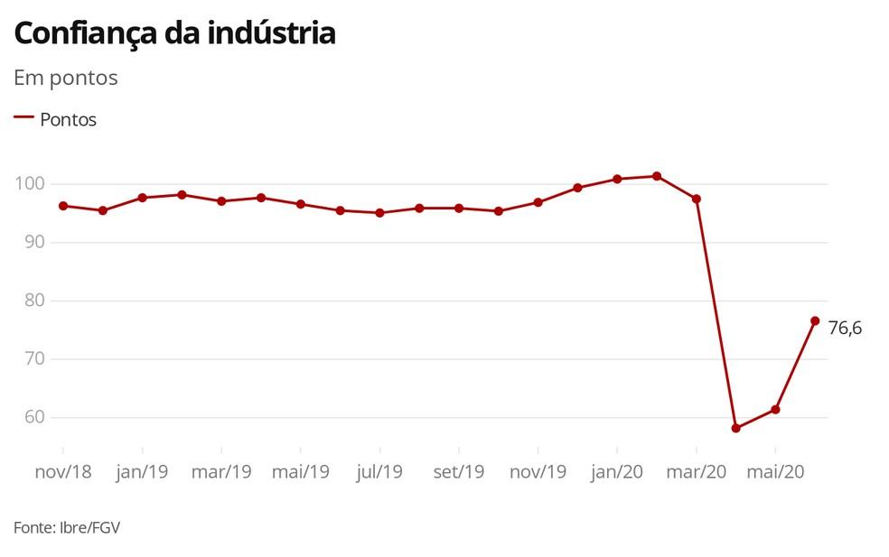 Confiança da indústria — Foto: Economia G1