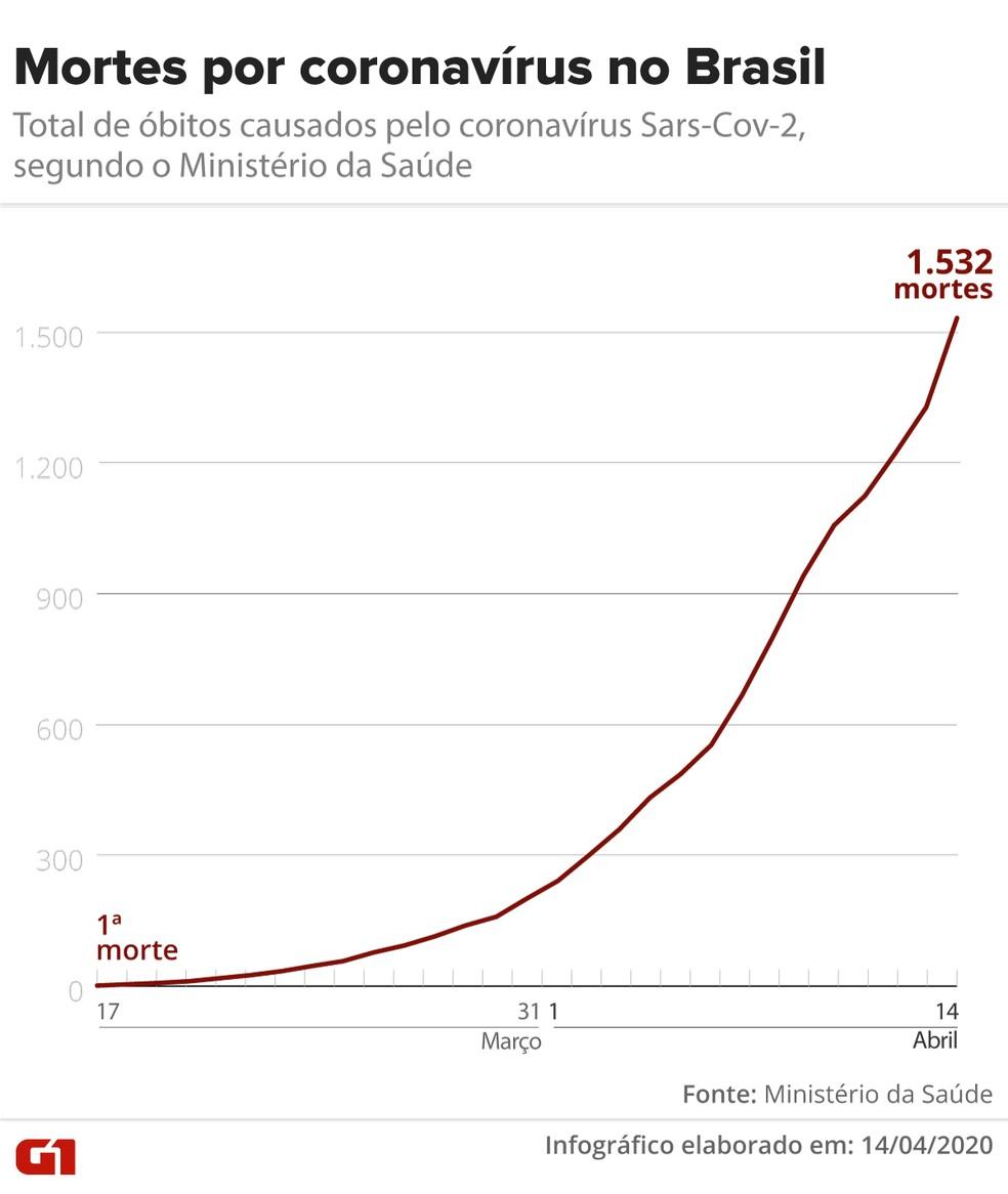 Mortes por Covid-19 no Brasil até 14/04 — Foto: Arte/G1
