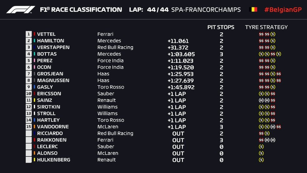 Resultado do GP da Bélgica (Foto: Reprodução)