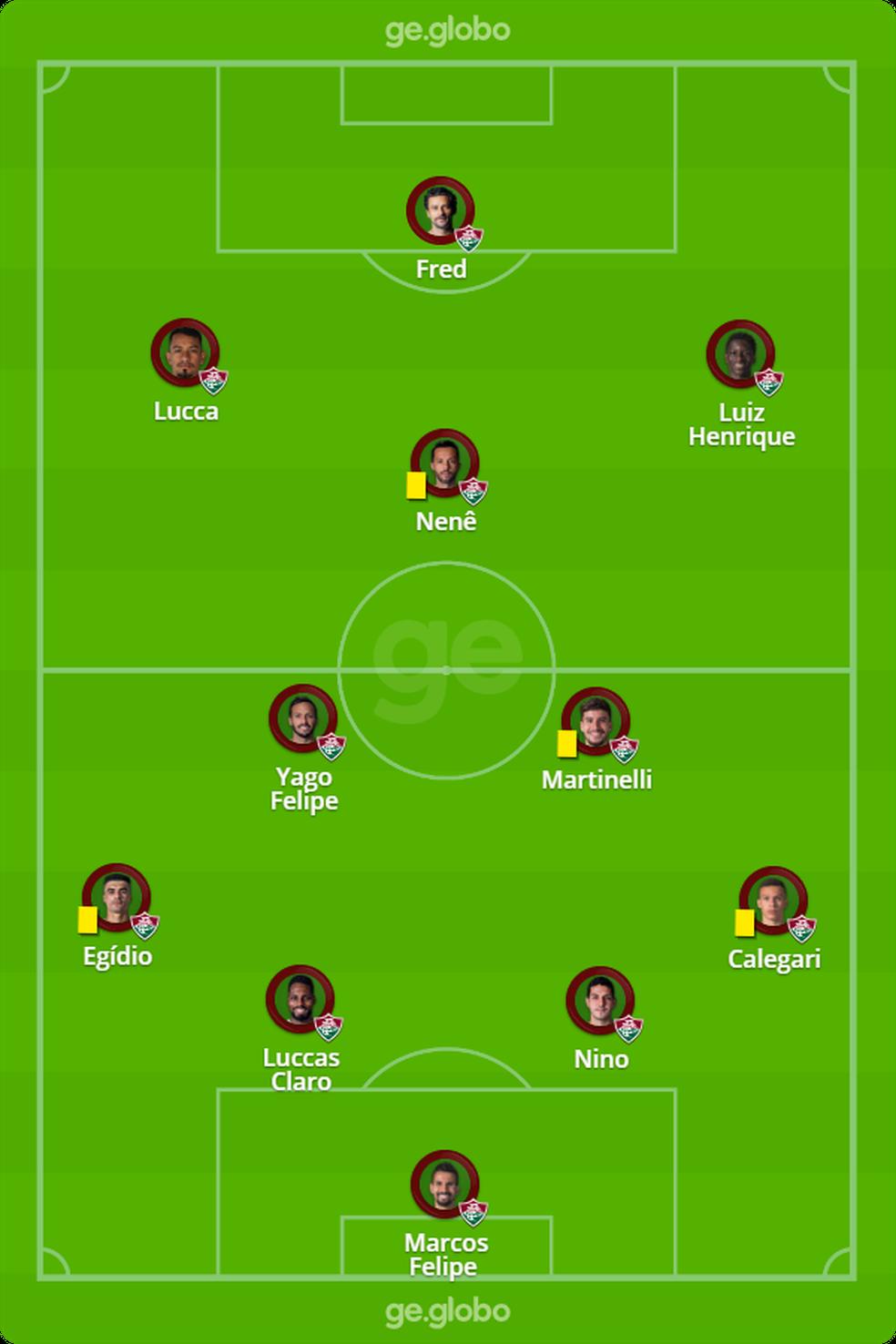 Provável escalação do Fluminense — Foto: ge.globo