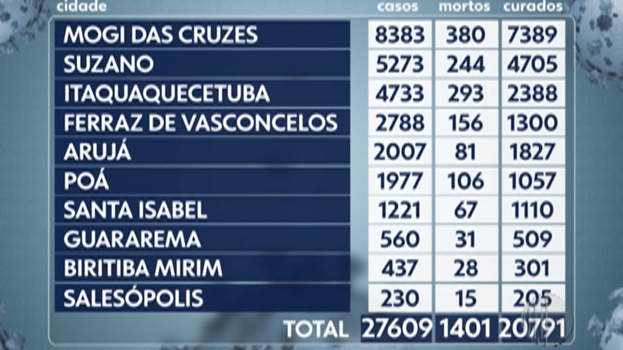 Alto Tietê confirma mais 217 novos casos de Covid-19 entre segunda e quarta-feira