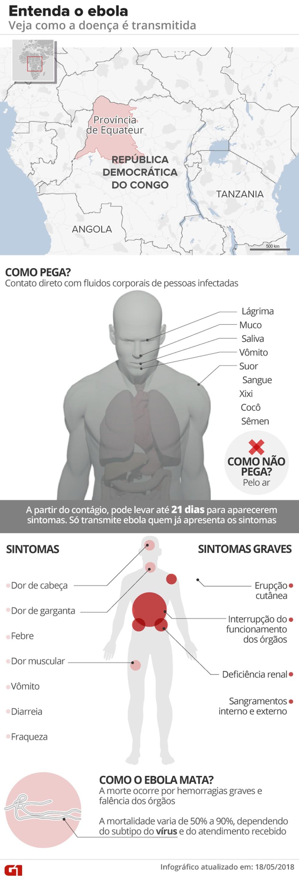 Ebola: doença atinge República Democrática do Congo (Foto: Alexandre Mauro/G1)