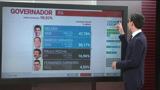 Helder e Marcio Miranda disputam 2º turno no Pará
