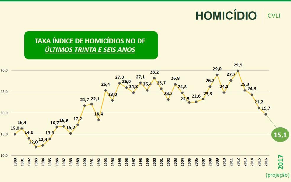 Gráfico mostra a taxa de homicídios no DF nos últimos anos, e a projeção para 2017 (Foto: Secretaria de Segurança Pública/Divulgação)