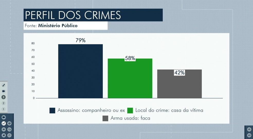Dados do Ministério Público do Maranhão (MPMA) apontam que 79% dos feminicídios são cometidos por ex-companheiros ou companheiros das vítimas. — Foto: Reprodução/TV Mirante
