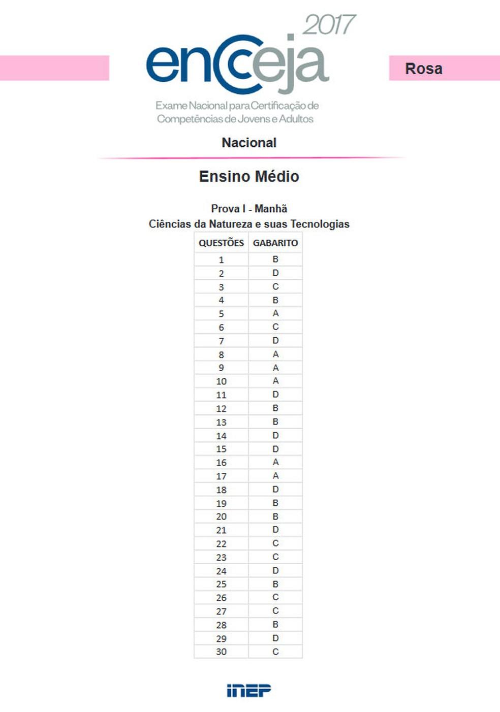 Gabarito Encceja - ensino médio - ciências da natureza (Foto: Reprodução)